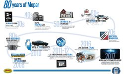 From a small start as a brand of anti-freeze, Mopar has grown into a global customer service, technology and accessories brand.